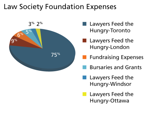 Law Society Foundation expenses