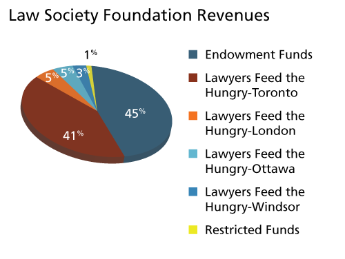 Law Society Foundation revenues